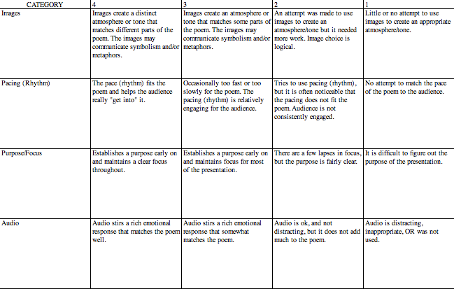 th  th grade writing rubric wefollowpics